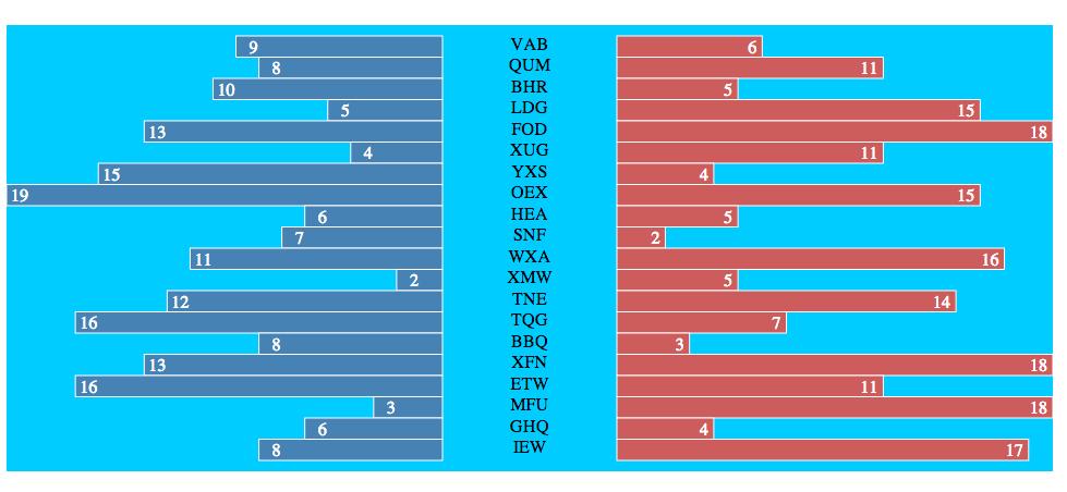 d3 bar chart